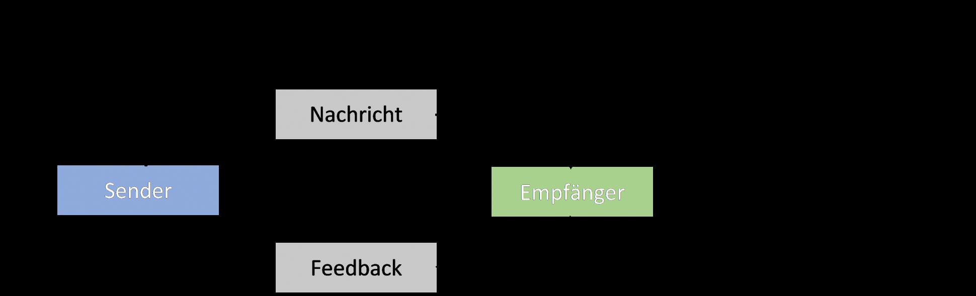 Sender-Empfänger-Modell; Kommunikation; Führung