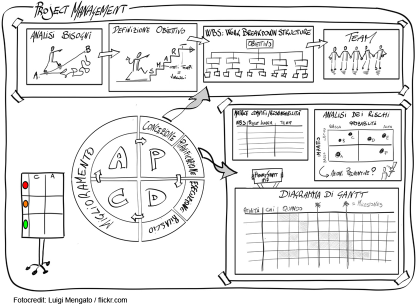 Sketchnote Handbook – Visual Notetaking